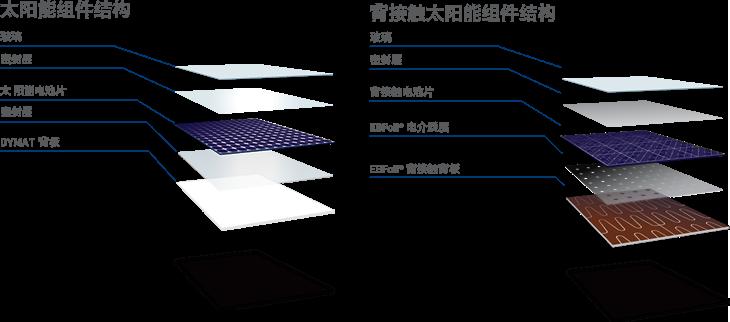 康维明太阳能光电部门 康维明已经从事光伏组件保护性薄膜——也被称为背板的制造超过20年。康维明于1998年在意大利的戈里齐亚工厂制造出首款背板,并赋予其dyMat®品牌投放市场。研发、创新、与客户及供应商进行合作都是此业务项目的核心。首款背板是以Tedlar®为基础压制而成,dyMat® TL和dyMat® TE L,这两种产品具有卓越的气候抗性特点,现在依然还是康维明的背板系列。 2008年,dyMat PYE®被投放市场,这是一款开拓创
